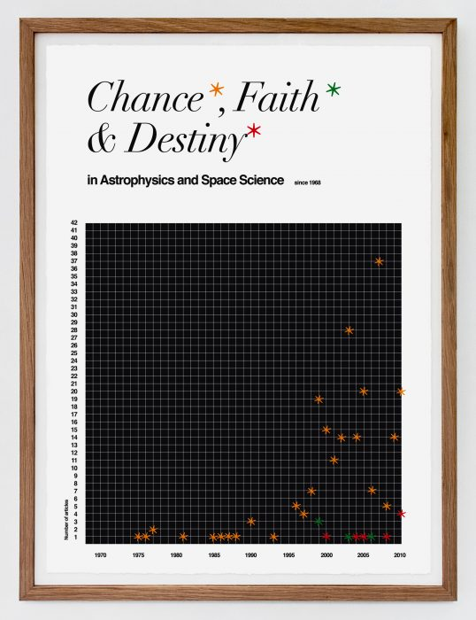 Chance, Faith and Destiny in Astrophysics and Space Science, (2010)