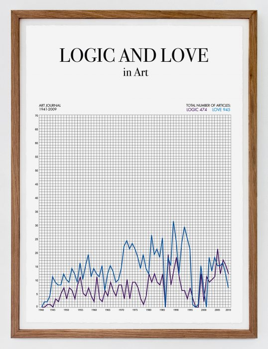 Logic and Love in Art, (2010)