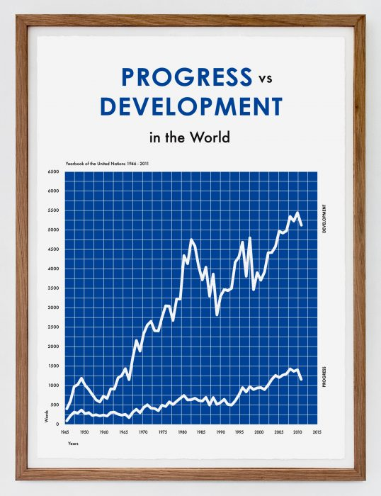 Progress vs Development in the World, (2016)