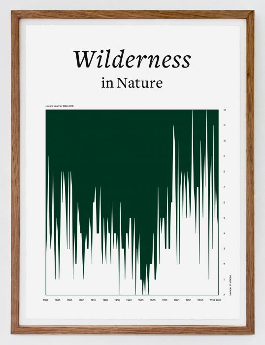 Wilderness in Nature, (2016)