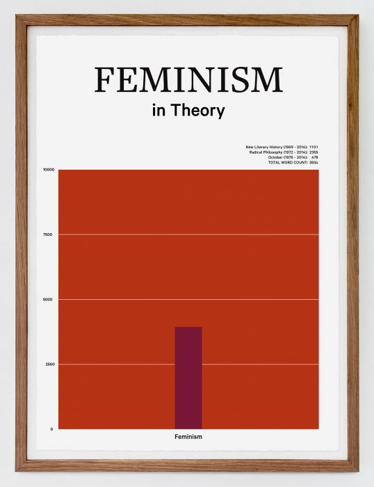 Feminism in Theory, (2015)