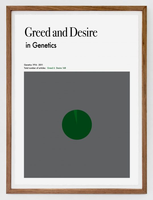 Greed and Desire in Genetics, (2011)