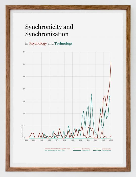Synchronicity and Synchronization in Psychology and Technology, (2011)